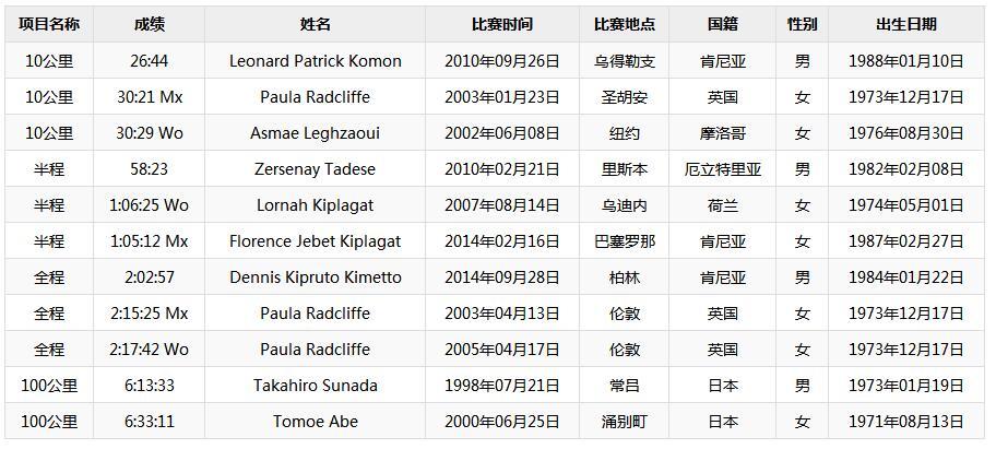 2018全国马拉松时间表、 2018全国马拉松赛事表【最新】